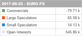 Commitments of Traders Report 23 May 2017 EUR