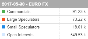 Commitments of Traders Report 30 May 2017 EUR