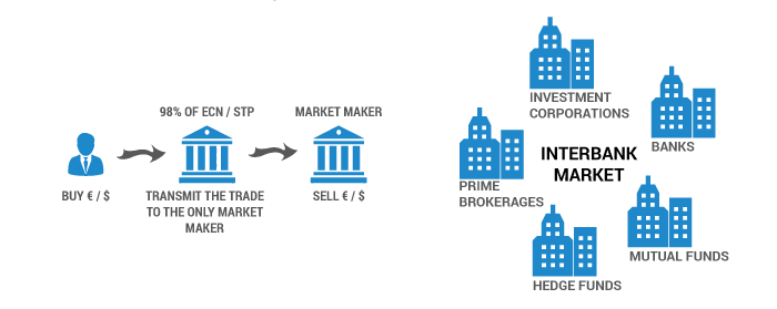 broker structure
